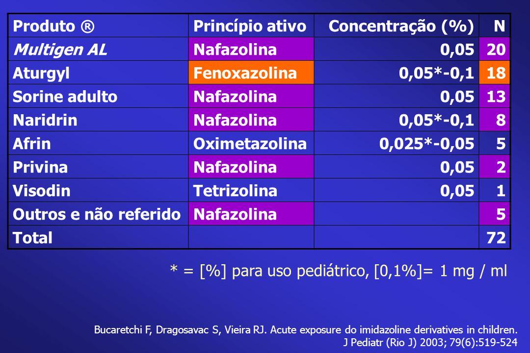 * = [%] para uso pediátrico, [0,1%]= 1 mg / ml